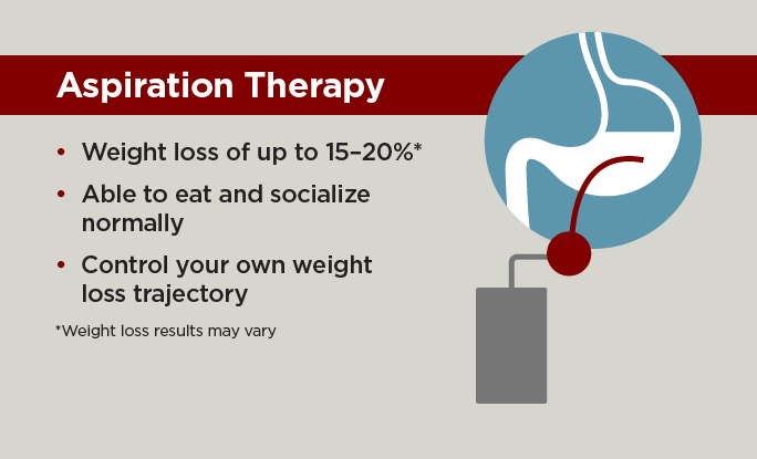 What is aspiration therapy weight loss? infographic