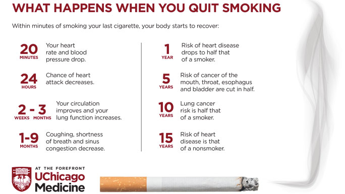 What happens when you quit smoking