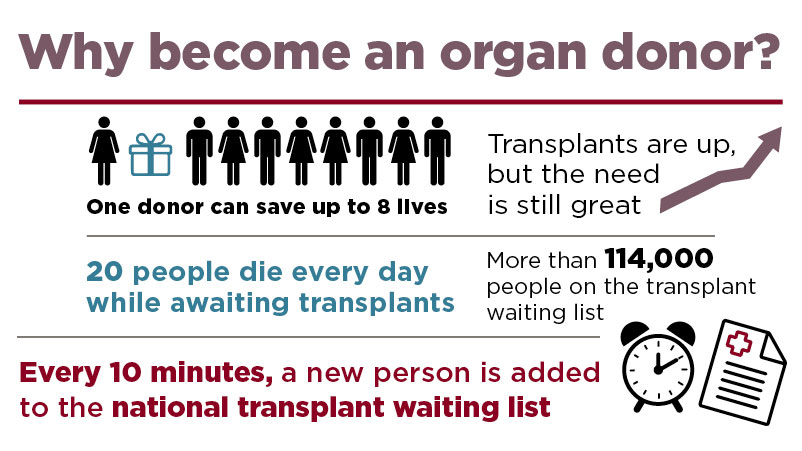 Infographic: Why become an organ donor. One donor can save up to eight lives.